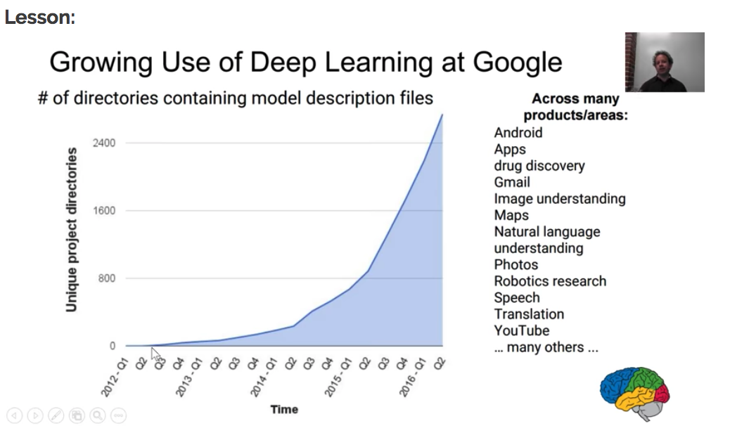 growing use of deep learning at Google